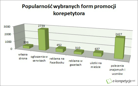 Popularność wybranych form promocji