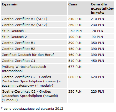 Ceny egzaminów Goethe-Institut