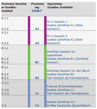 Egzaminy Goethe-Institut na wszystkich poziomach