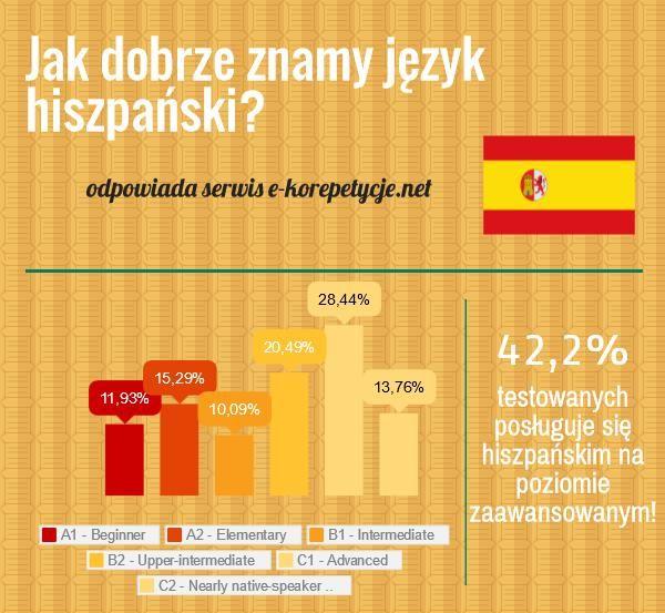 wyniki testów z języka hiszpańskiego