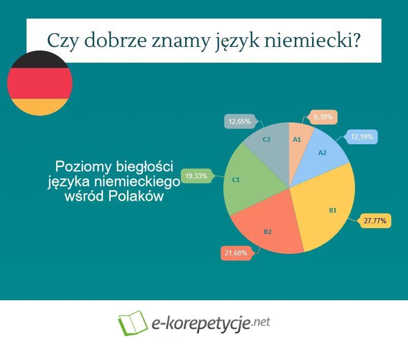 Czy  dobrze znamy język niemiecki