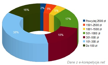 Zarobki korepetytorów - wykres